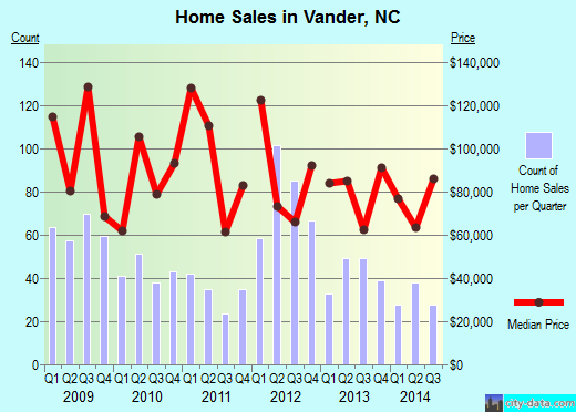Vander,NC real estate house value index trend