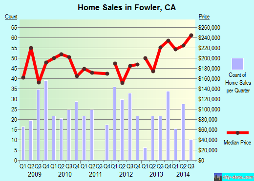 Fowler,CA real estate house value index trend