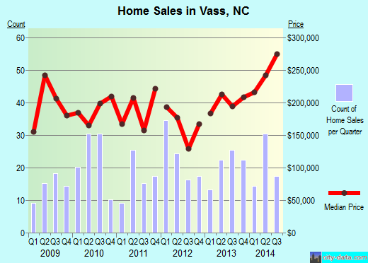 Vass,NC real estate house value index trend