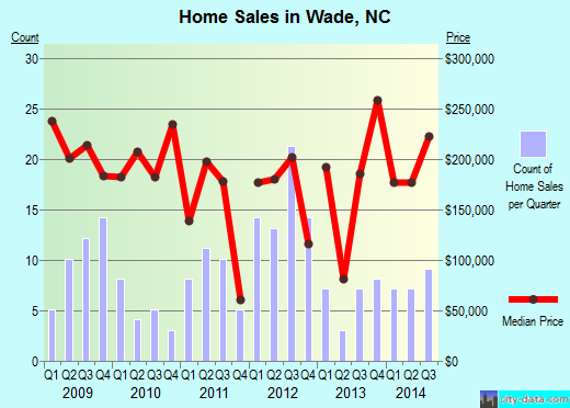 Wade,NC real estate house value index trend