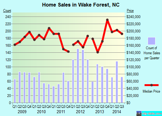 Wake Forest, NC index of house prices