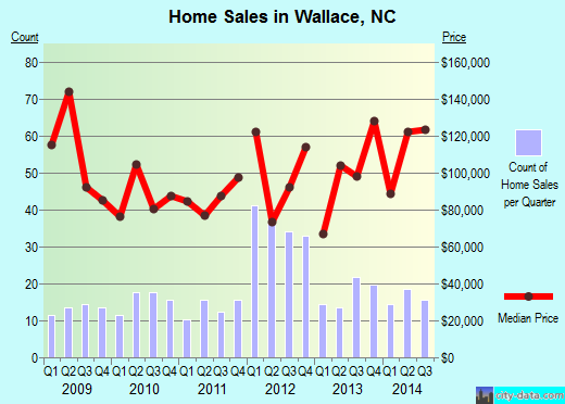Wallace,NC real estate house value index trend