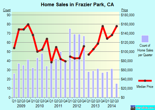 Frazier Park,CA real estate house value index trend