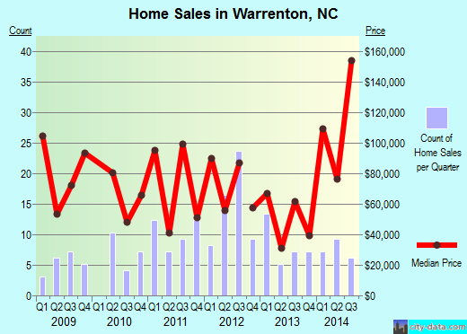 Warrenton,NC real estate house value index trend