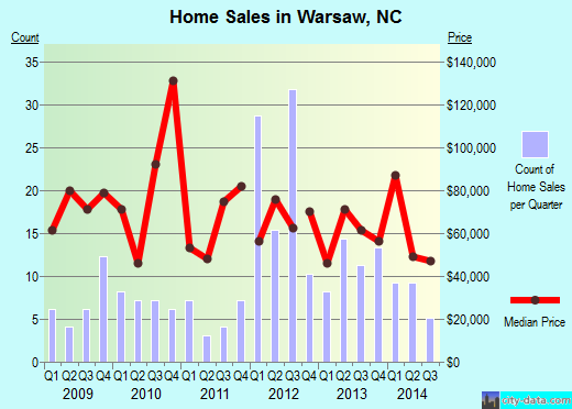 Warsaw,NC index of house prices