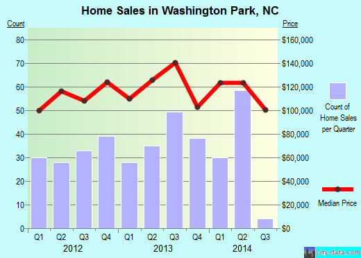 Washington Park,NC real estate house value index trend
