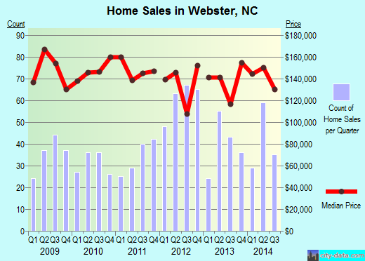 Webster,NC real estate house value index trend