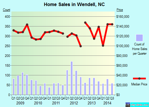 Wendell,NC real estate house value index trend