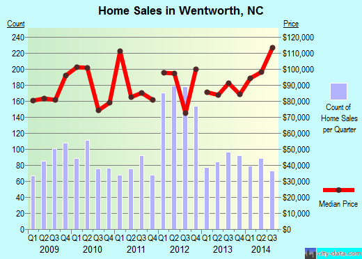 Wentworth,NC real estate house value index trend