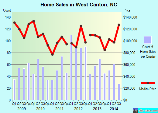 West Canton,NC index of house prices