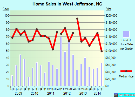 West Jefferson,NC real estate house value index trend
