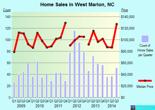 West Marion,NC real estate house value index trend