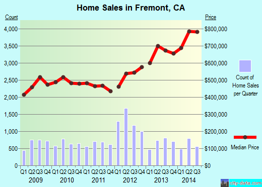 Fremont,CA real estate house value index trend