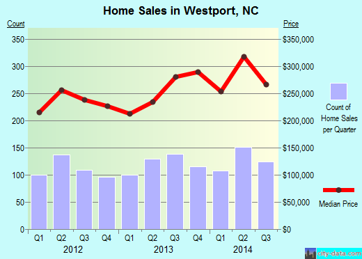 Westport,NC real estate house value index trend
