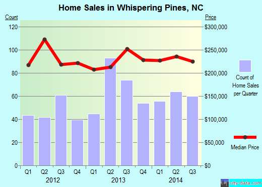 Whispering Pines,NC real estate house value index trend