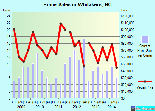 Whitakers,NC real estate house value index trend
