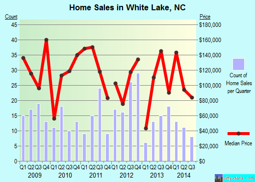 White Lake,NC real estate house value index trend