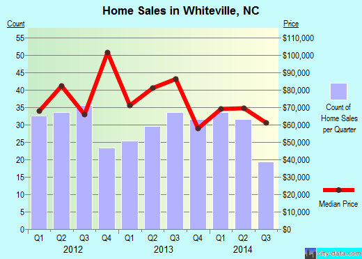 Whiteville,NC real estate house value index trend