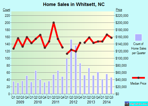 Whitsett,NC index of house prices