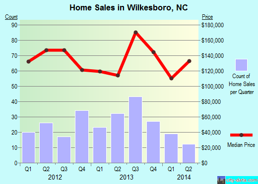 Wilkesboro,NC real estate house value index trend