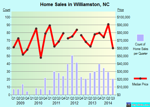 Williamston,NC real estate house value index trend