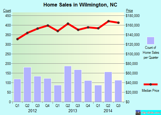 Wilmington,NC real estate house value index trend