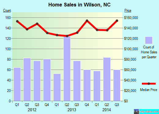 Wilson,NC real estate house value index trend