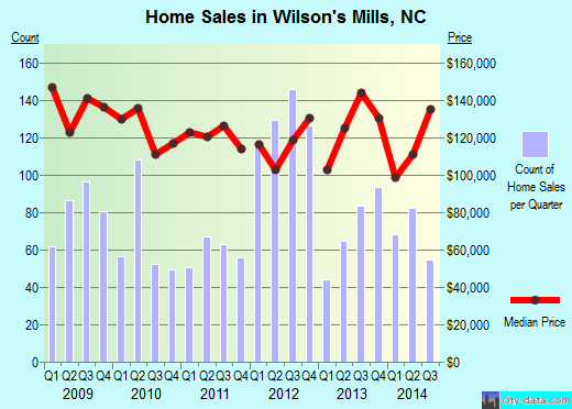 Wilson's Mills,NC real estate house value index trend