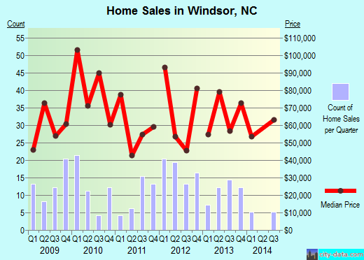 Windsor,NC real estate house value index trend
