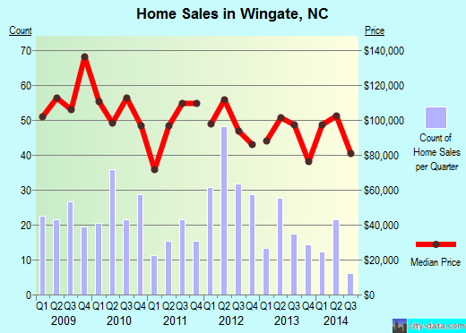 Wingate,NC real estate house value index trend