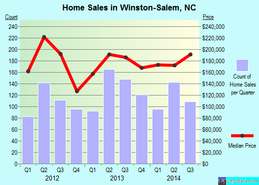 Winston-Salem,NC real estate house value index trend