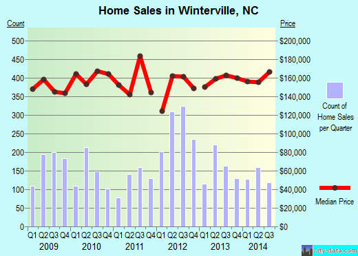 Winterville,NC real estate house value index trend