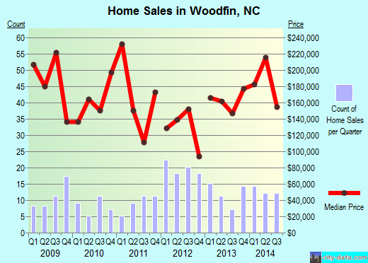 Woodfin,NC real estate house value index trend