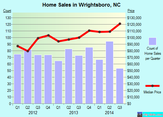 Wrightsboro,NC real estate house value index trend