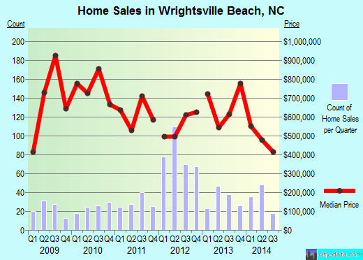 Wrightsville Beach,NC real estate house value index trend