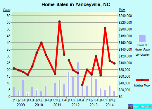 Yanceyville,NC real estate house value index trend