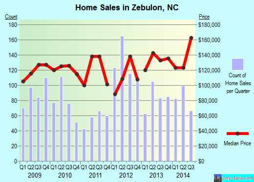Zebulon,NC real estate house value index trend