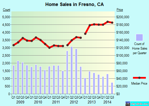 Fresno,CA real estate house value index trend