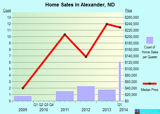 Alexander,ND real estate house value index trend