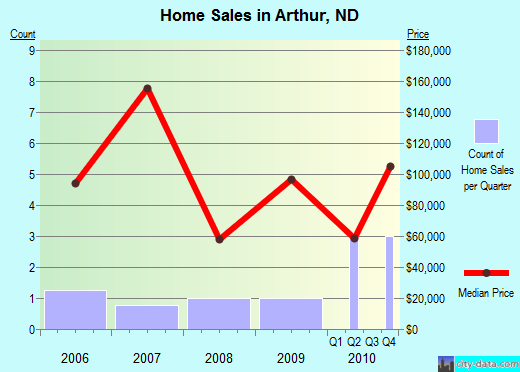 Arthur,ND real estate house value index trend