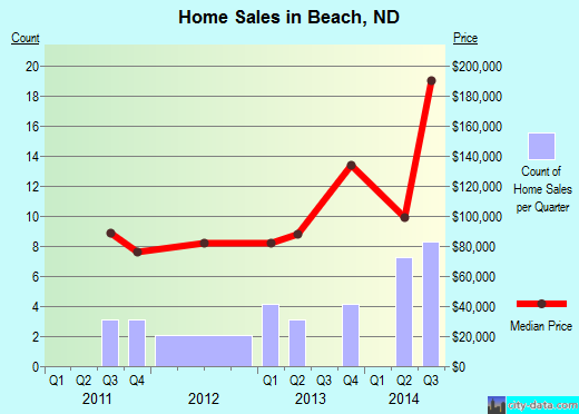 Beach,ND index of house prices