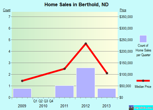 Berthold,ND real estate house value index trend
