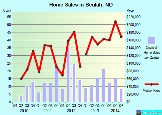 Beulah,ND index of house prices