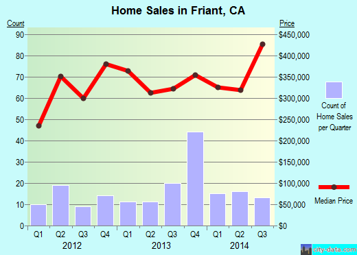 Friant, CA index of house prices