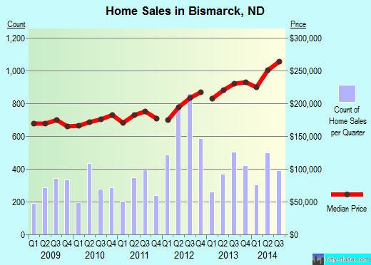 Bismarck,ND real estate house value index trend