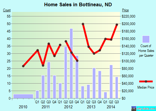 Bottineau,ND real estate house value index trend