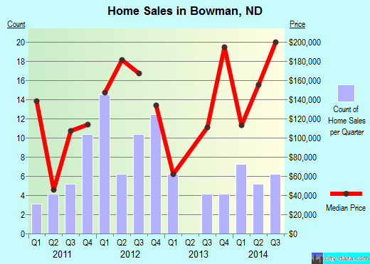 Bowman,ND real estate house value index trend