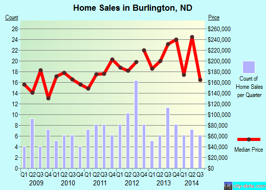 Burlington,ND real estate house value index trend