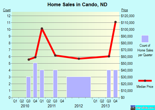 Cando,ND real estate house value index trend