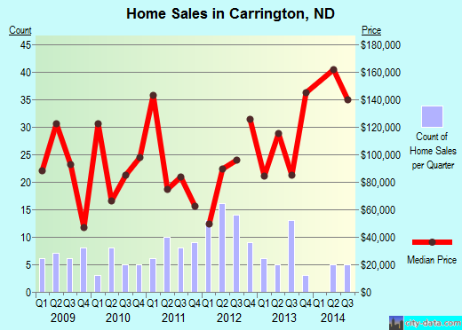 Carrington,ND real estate house value index trend